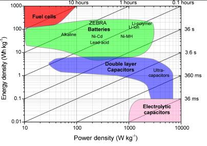supercapacitors + battery   Pedelecs - Electric Bike Community